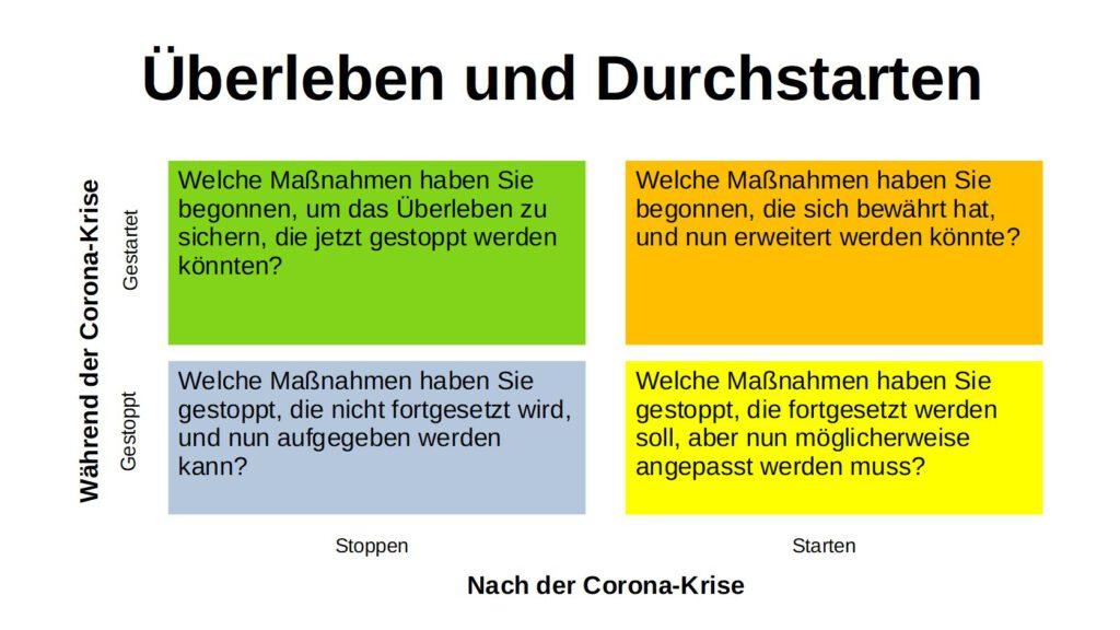 Überleben und Durchsarten (C) Klaus Rössler, roesslerpr.de
